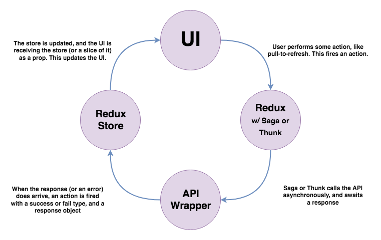 Standard React architecture