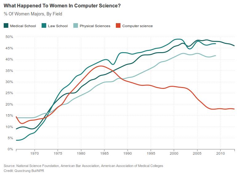 Women in CompSci