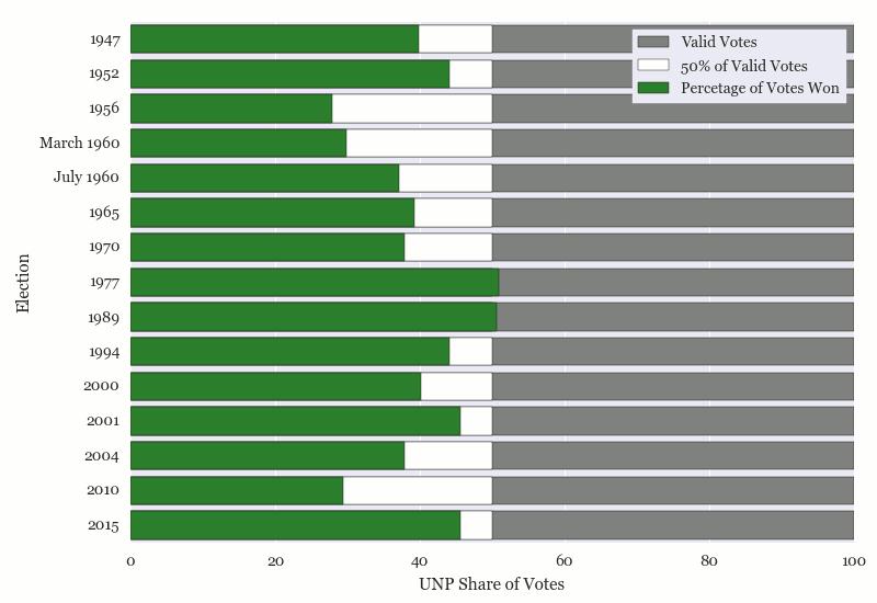 UNP Percentage of Valid Votes