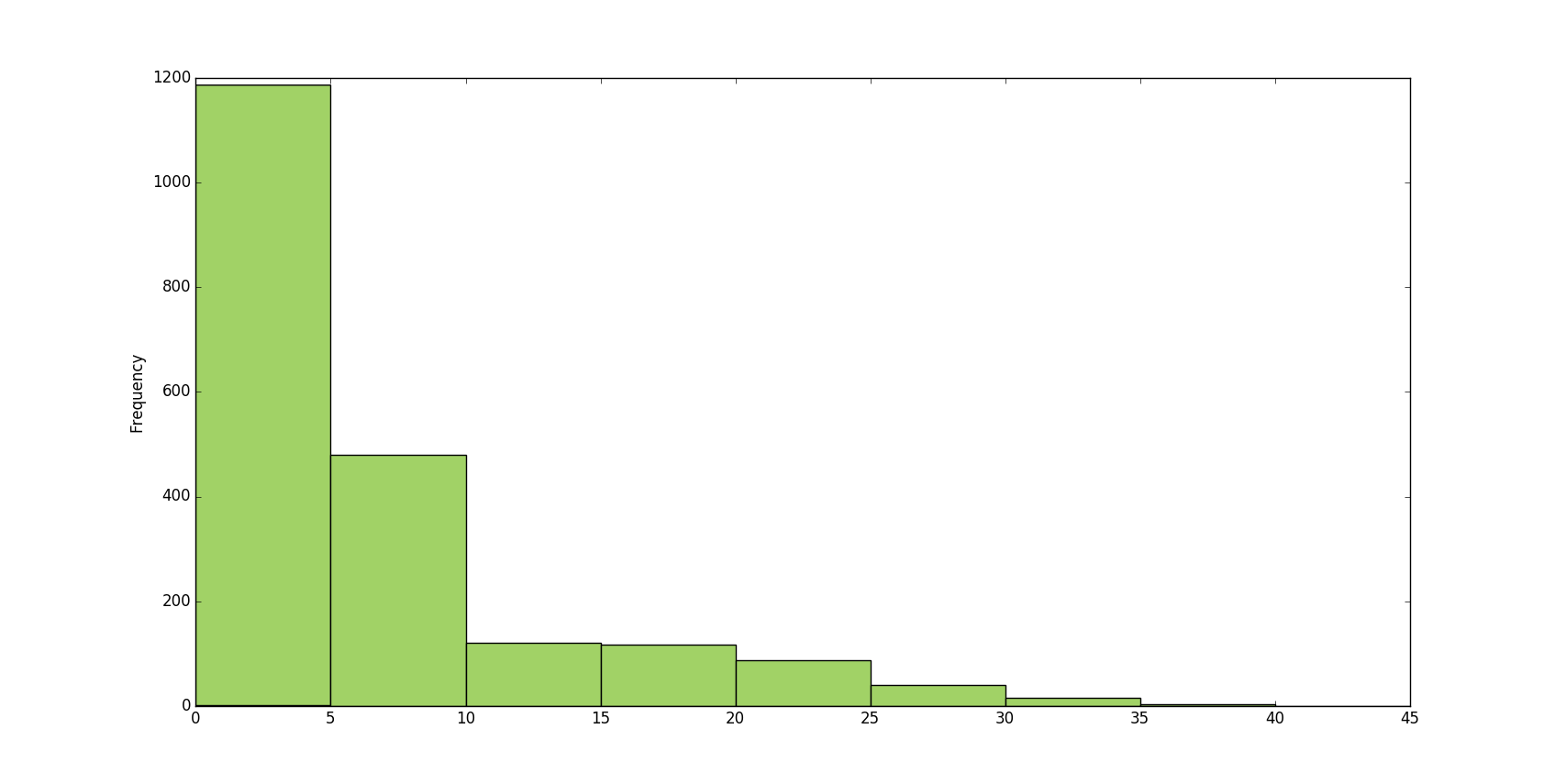 Song Title Histogram