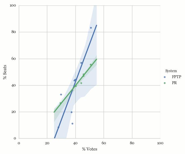 Vote Percentage vs Seat Percentage under different systems